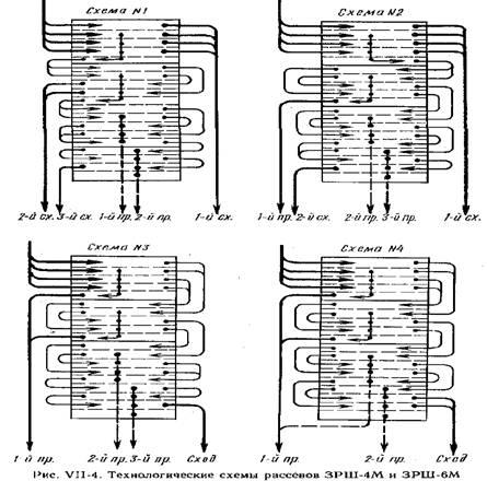 Технологические схемы рассевов