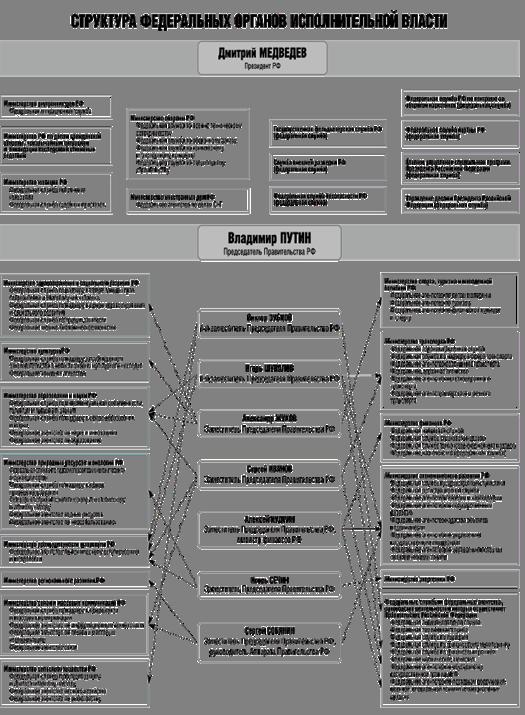 Структура федеральных органов