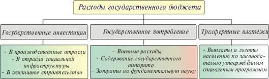 Как государственного регулирования.шпаргалка инструмент бюджет