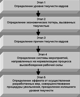 mhtml:file://C:\Users\пользователь\Desktop\Управление%20персоналом%20дипломная\Методические%20подходы%20к%20управлению%20текучестью%20кадров.mht!http://www.aup.ru/articles/personal/2.files/image001.gif
