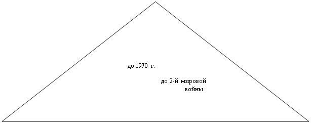 Равнобедренный треугольник:        до 1970 г.                    до 2-й мировой                          войны