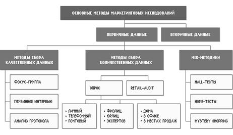 Схема основных методов маркетинговых исследований