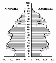 http://www.gks.ru/free_doc/2009/demo/Image1088.gif