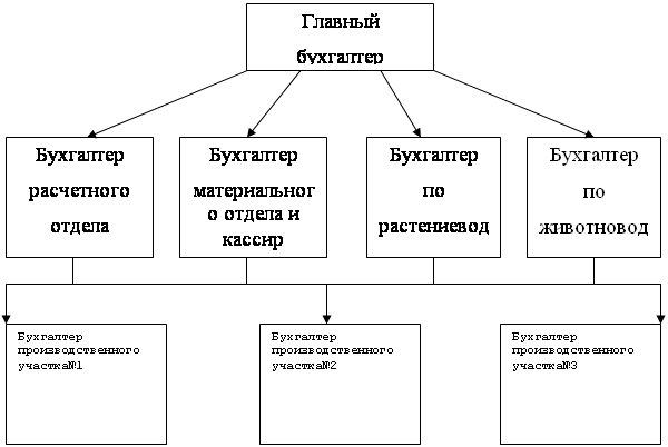 Рисунок 2 – Схема аппарата