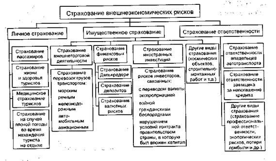 классификация страхования