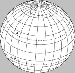 КАРТОГРАФИЧЕСКАЯ СЕТКА большинства карт и глобусов образована линиями долгот – меридианами, проходящими в направлении север – юг, и параллелями, обозначающими широты и следующими в направлении восток – запад. Часто показываются также Северный полярный круг (а), Северный тропик (б), Южный тропик (в) и Южный полярный круг (на рисунке не виден).