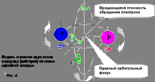 Модель строения ядра атома водорода (дейтерий) по схеме «двойной звезды»