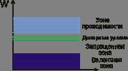 Зонная диаграмма полупроводника n-типа