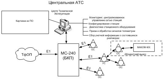 Рисунок 2.2 - Центральная АТС