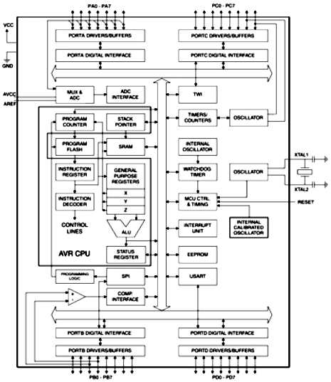 1.4 – Функциональная схема