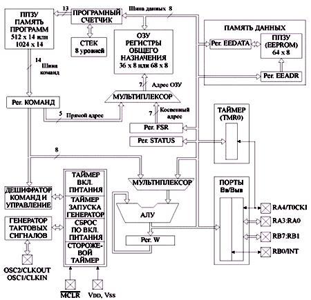Структурная схема pic16f84