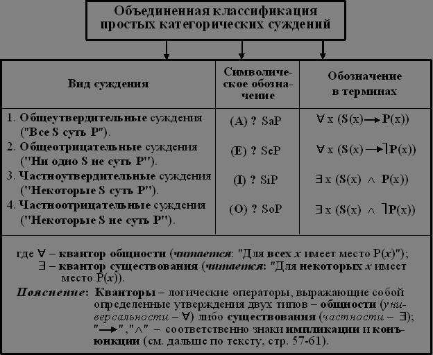 примеры общеутвердительных суждений в логике