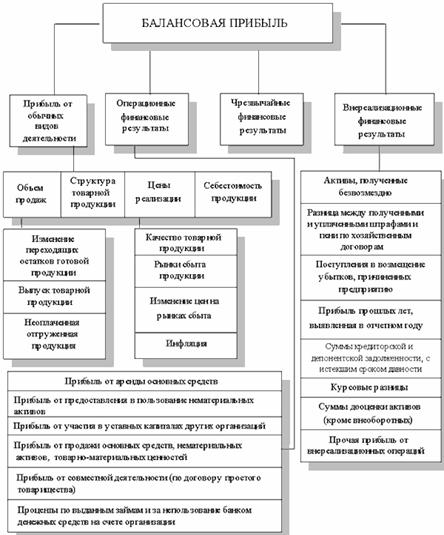 Схема факторного анализа