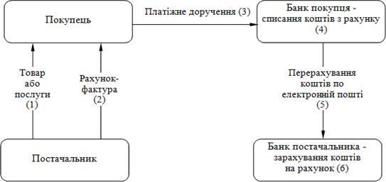 Схема документообороту за рахунок платіжних доручень