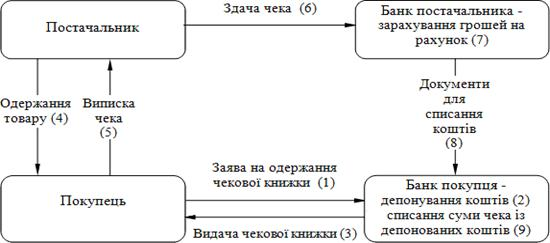 Схема документообороту при чеков і й формі розрахунків