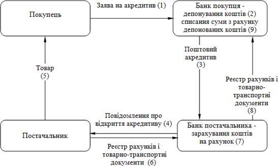Схема документообороту при акредитивній формі розрахунків з депонуванням коштів у банку платника