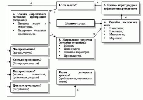 http://dpo-group.ru/business-plan/pic/image001.gif