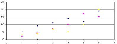 Диаграмма разброса: Имеется прямая взаимосвязь между показателями качества