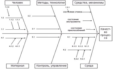 Пример диаграммы Ишикавы