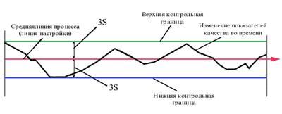 Общий вид контрольной карты