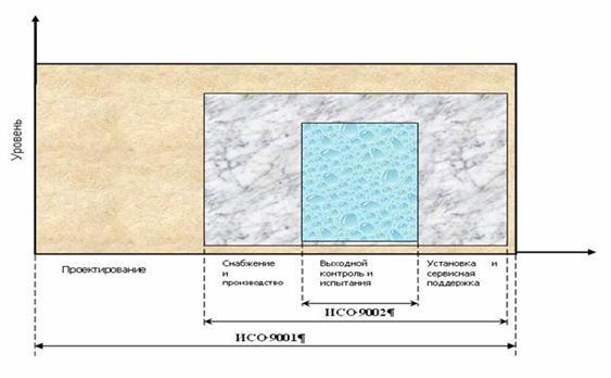 Рисунок 1.2. – Авторская модель взаимосвязи между тремя сериями стандартов ИСО 9001, 9002 и 9003
