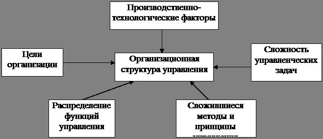 Производственно-технологические факторы связаны