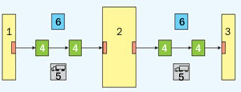 Схема расположения складов в макрологистической системе