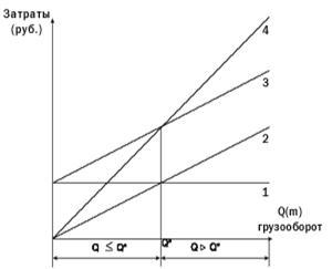 Структура решения задачи Организация складского хозяйства