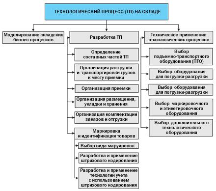 Структура решения задачи Организация технологического процесса на складе