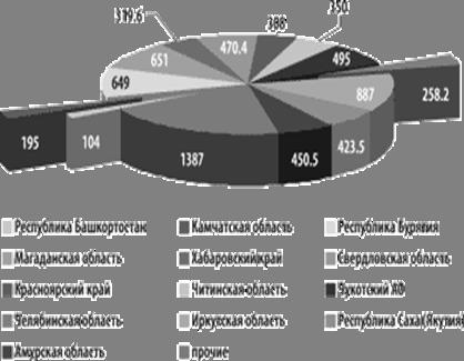 Распределение прогнозных ресурсов коренного золота