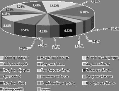 Распределение разведанных запасов золота