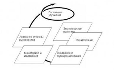 МЕЖДУНАРОДНЫЙ СТАНДАРТ ИСО 14001:2004