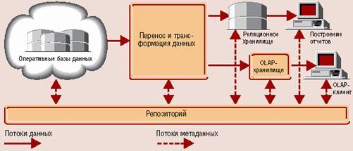 Структура хранилища данных