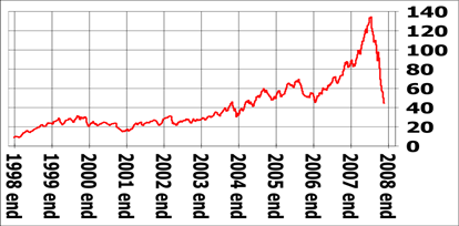 726px-US_oil_price_in_dollars_from_1999_to_2008_November_21.svg.png
