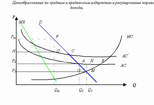 Задачи по экономике предельная норма