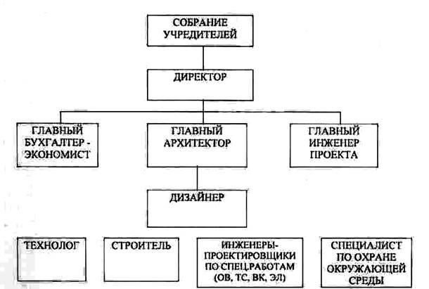 структура управления имеет