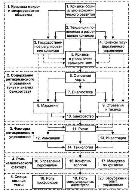 Антикризисное управление на ОАО КЗАЭ  Рис 1 Концепция антикризисного управления