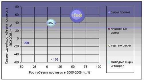Описание: http://www.infobaza.by/i/photo/article/agro/obzorsyrov/obzorsyrov1.jpg
