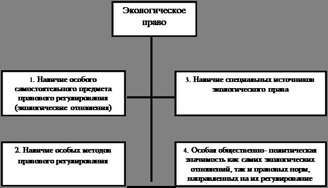 Regulatory Foundations for