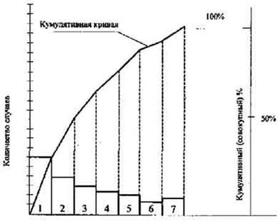 Диаграмма Парето