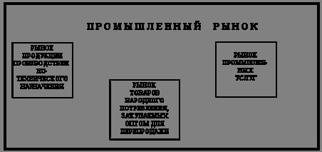 Рис. 3. Структура промышленного рынка