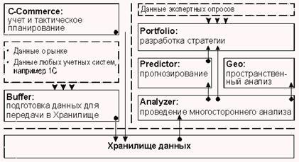 Схема обмена данными между модулями комплекса Marketing Analytic 4
