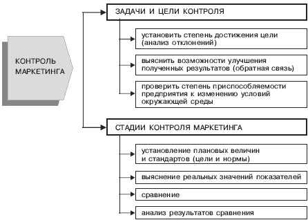 http://www.marketing.spb.ru/lib-mm/tactics/org_structures-19.gif
