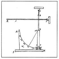 Рис. 27. Элетрические указатель, применявшийся при исследовании грозы. Рисунок Рихмана