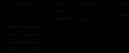 Подпись: Показатели Кафе Ресторан Клуб «Латина - Лабамба» «Эль ранчо» «Пиранья»Имидж предприятия 8 5 9Качество продукции 7 5 7Разнообразие услуг 6 6 7Месторасположение 8 6 9Уровень рекламной деятельности 5 5 7Среднее значение 6,6 5,8 7,8
