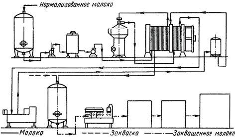 Схема технологичекой линии