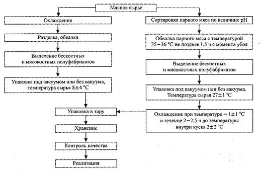 Рис. 1 -Технологическая схема