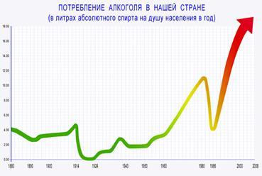 Потребление алкоголя (график)