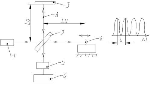 Рисунок 4 - Оптическая схема