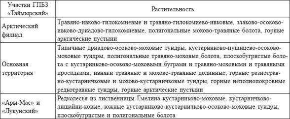 Эталонные участки заповедника Таймырский